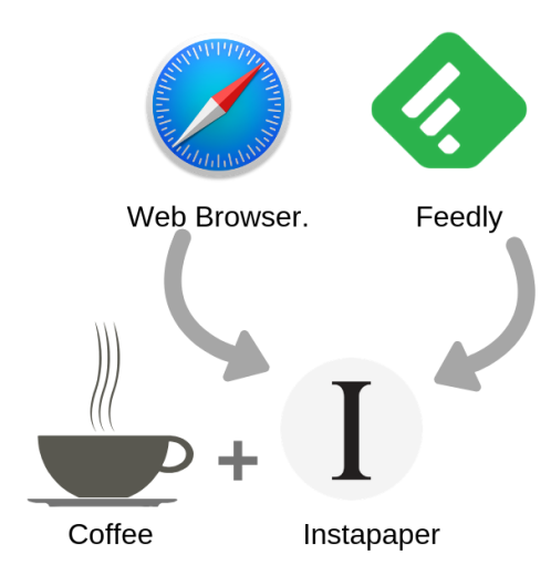 Web Browser.